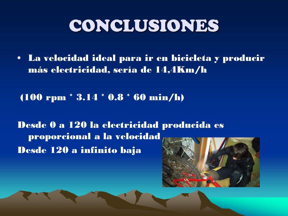 CONCLUSIONES La velocidad ideal para ir en bicicleta y producir más electricidad, sería de 14,4Km/h.