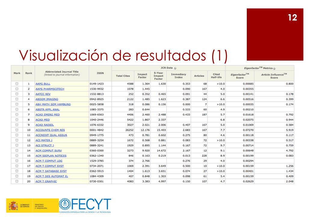 Visualización de resultados (1)