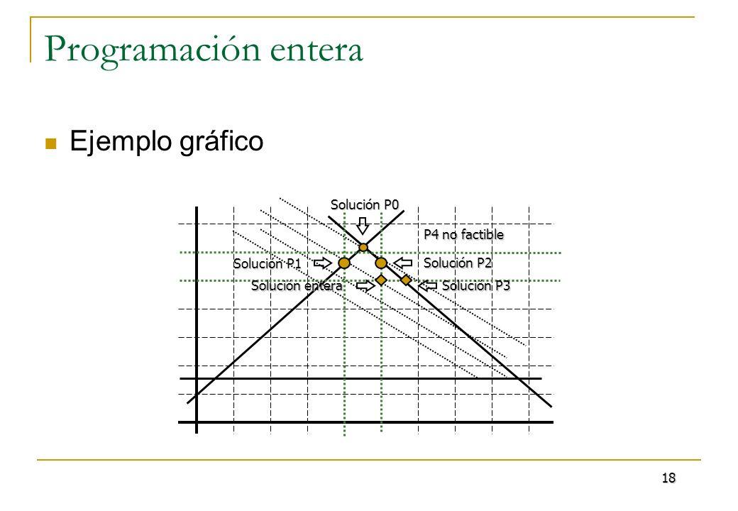 Programación entera Ejemplo gráfico Solución P0 Solución P1