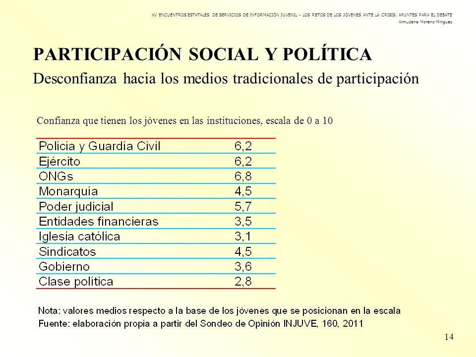 PARTICIPACIÓN SOCIAL Y POLÍTICA