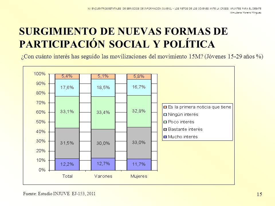 SURGIMIENTO DE NUEVAS FORMAS DE PARTICIPACIÓN SOCIAL Y POLÍTICA