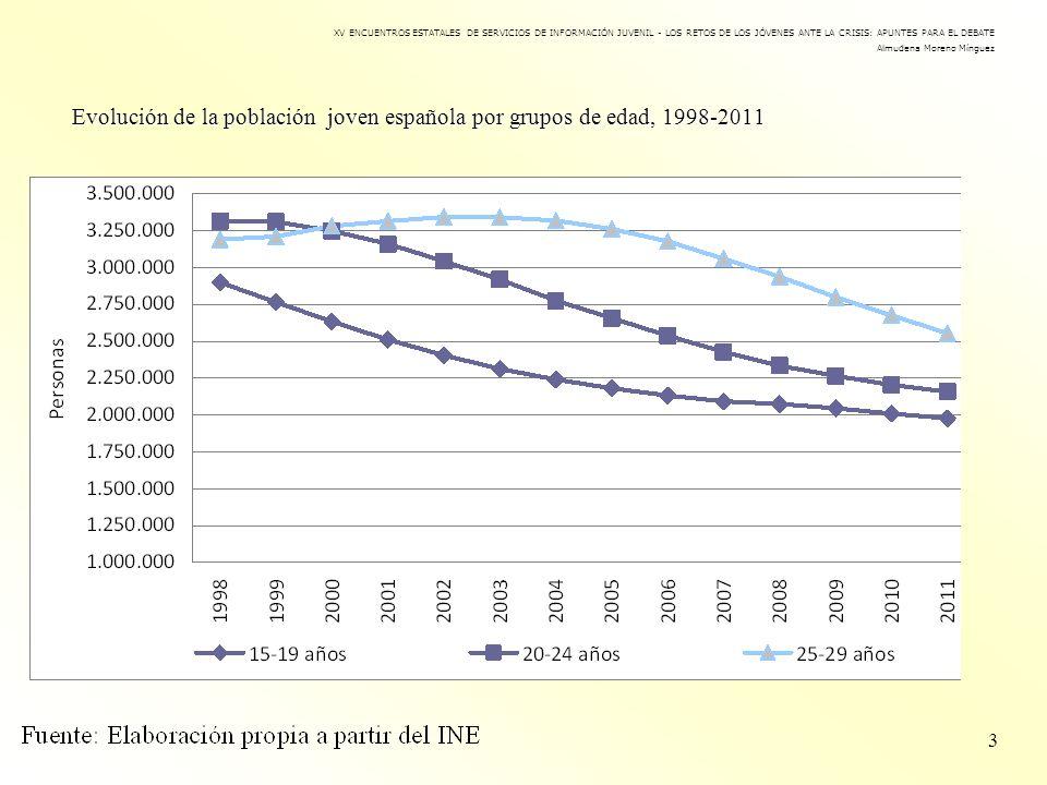 Evolución de la población joven española por grupos de edad, 1998-2011