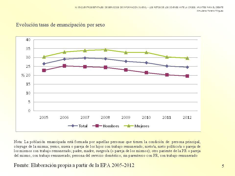 Evolución tasas de emancipación por sexo