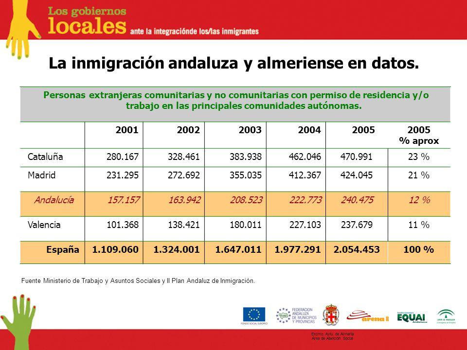 La inmigración andaluza y almeriense en datos.