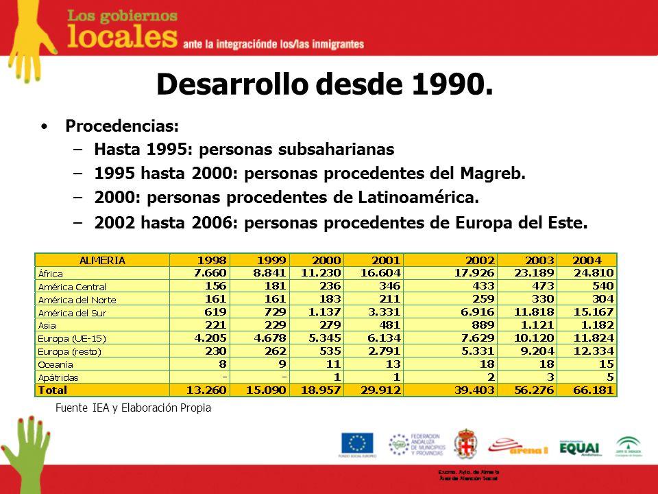 Desarrollo desde 1990. Procedencias: