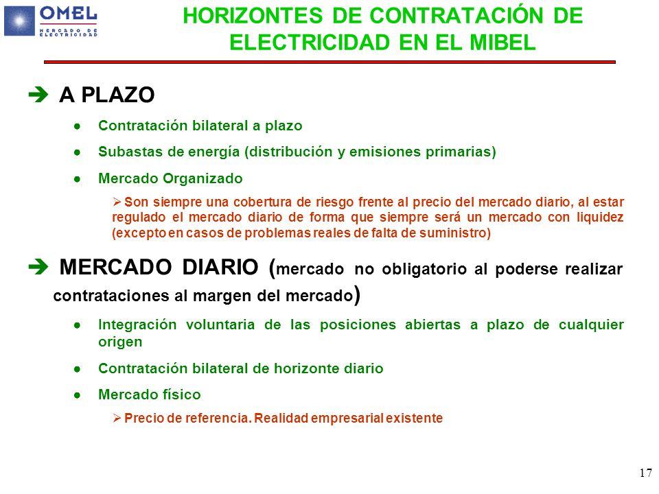 HORIZONTES DE CONTRATACIÓN DE ELECTRICIDAD EN EL MIBEL