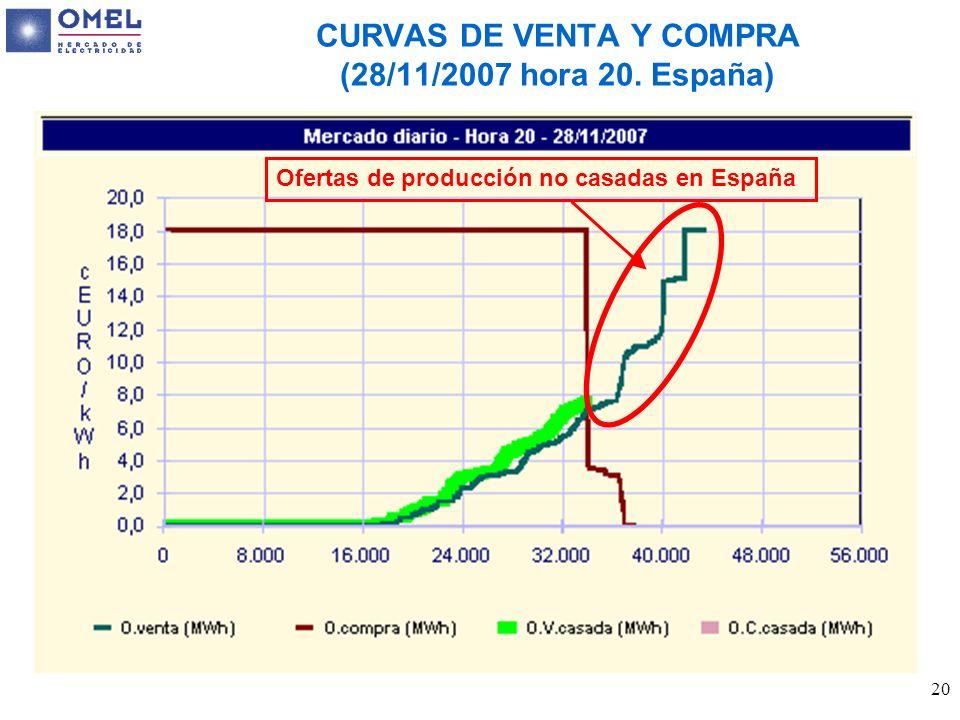 CURVAS DE VENTA Y COMPRA (28/11/2007 hora 20. España)