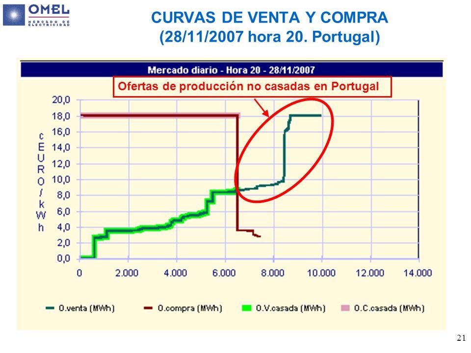 CURVAS DE VENTA Y COMPRA (28/11/2007 hora 20. Portugal)