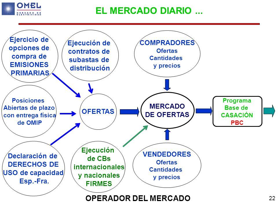 EL MERCADO DIARIO ... OPERADOR DEL MERCADO Ejercicio de Ejecución de