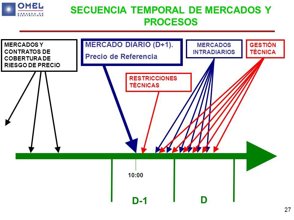 SECUENCIA TEMPORAL DE MERCADOS Y PROCESOS