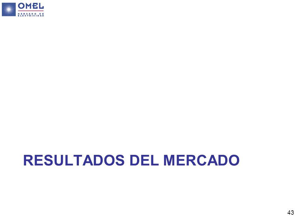 RESULTADOS DEL MERCADO