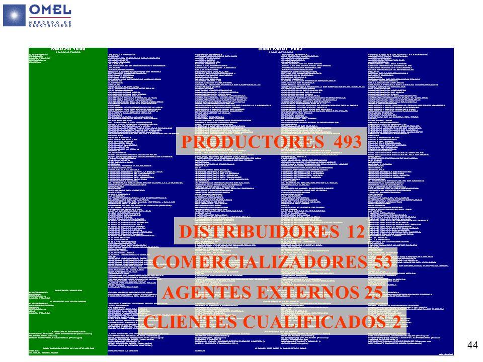 PRODUCTORES 493 DISTRIBUIDORES 12 COMERCIALIZADORES 53 AGENTES EXTERNOS 25 CLIENTES CUALIFICADOS 2