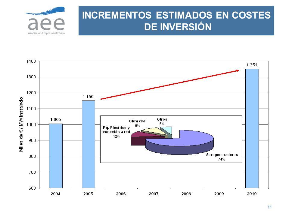 INCREMENTOS ESTIMADOS EN COSTES DE INVERSIÓN
