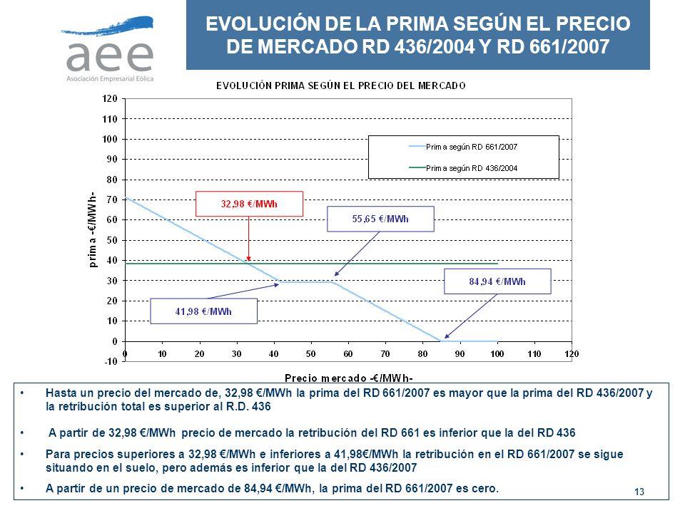 EVOLUCIÓN DE LA PRIMA SEGÚN EL PRECIO DE MERCADO RD 436/2004 Y RD 661/2007