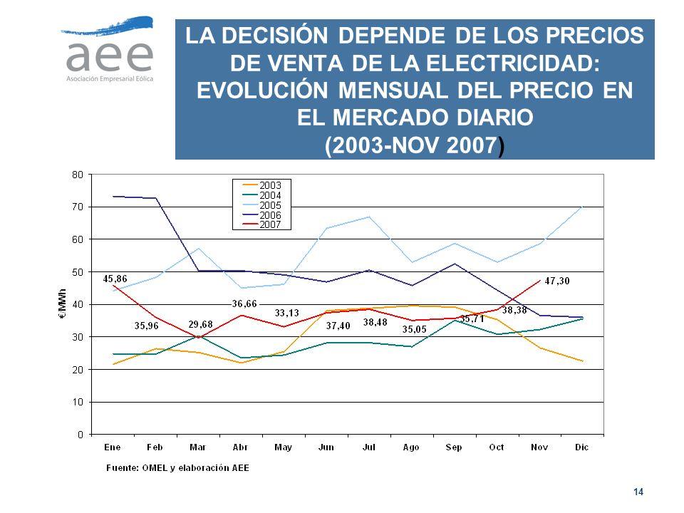LA DECISIÓN DEPENDE DE LOS PRECIOS DE VENTA DE LA ELECTRICIDAD: EVOLUCIÓN MENSUAL DEL PRECIO EN EL MERCADO DIARIO (2003-NOV 2007)