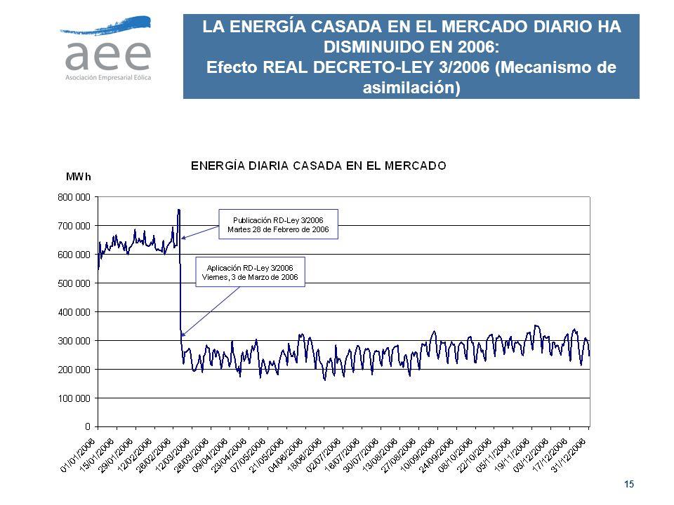 LA ENERGÍA CASADA EN EL MERCADO DIARIO HA DISMINUIDO EN 2006: Efecto REAL DECRETO-LEY 3/2006 (Mecanismo de asimilación)