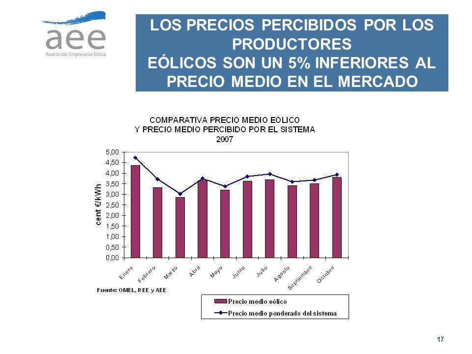 LOS PRECIOS PERCIBIDOS POR LOS PRODUCTORES EÓLICOS SON UN 5% INFERIORES AL PRECIO MEDIO EN EL MERCADO