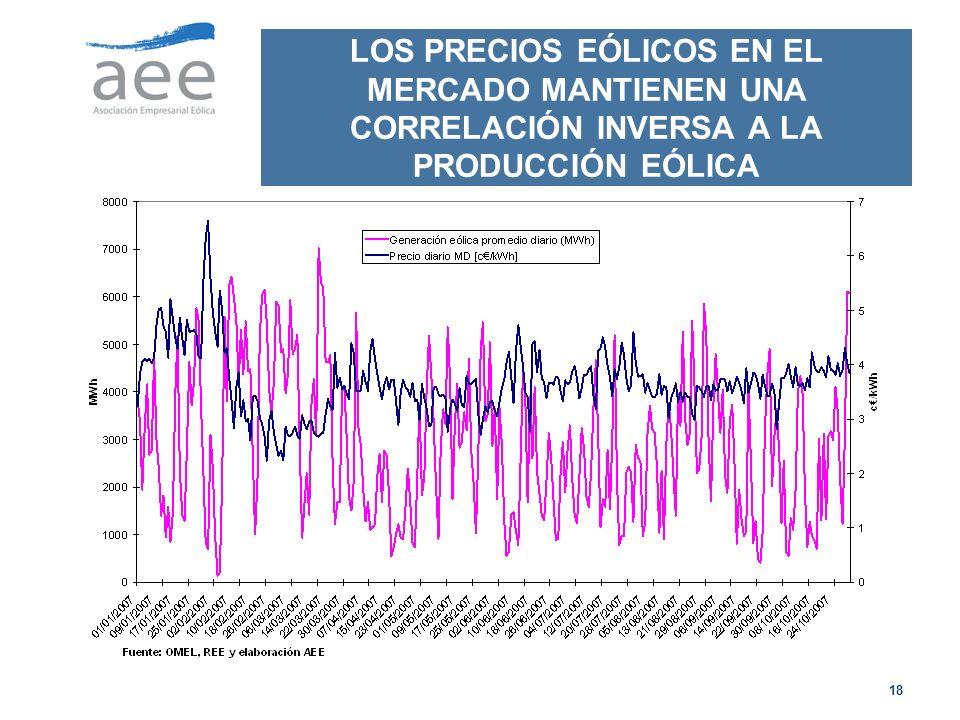 LOS PRECIOS EÓLICOS EN EL MERCADO MANTIENEN UNA CORRELACIÓN INVERSA A LA PRODUCCIÓN EÓLICA