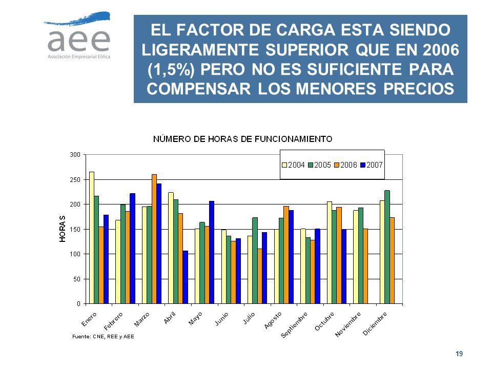 EL FACTOR DE CARGA ESTA SIENDO LIGERAMENTE SUPERIOR QUE EN 2006 (1,5%) PERO NO ES SUFICIENTE PARA COMPENSAR LOS MENORES PRECIOS