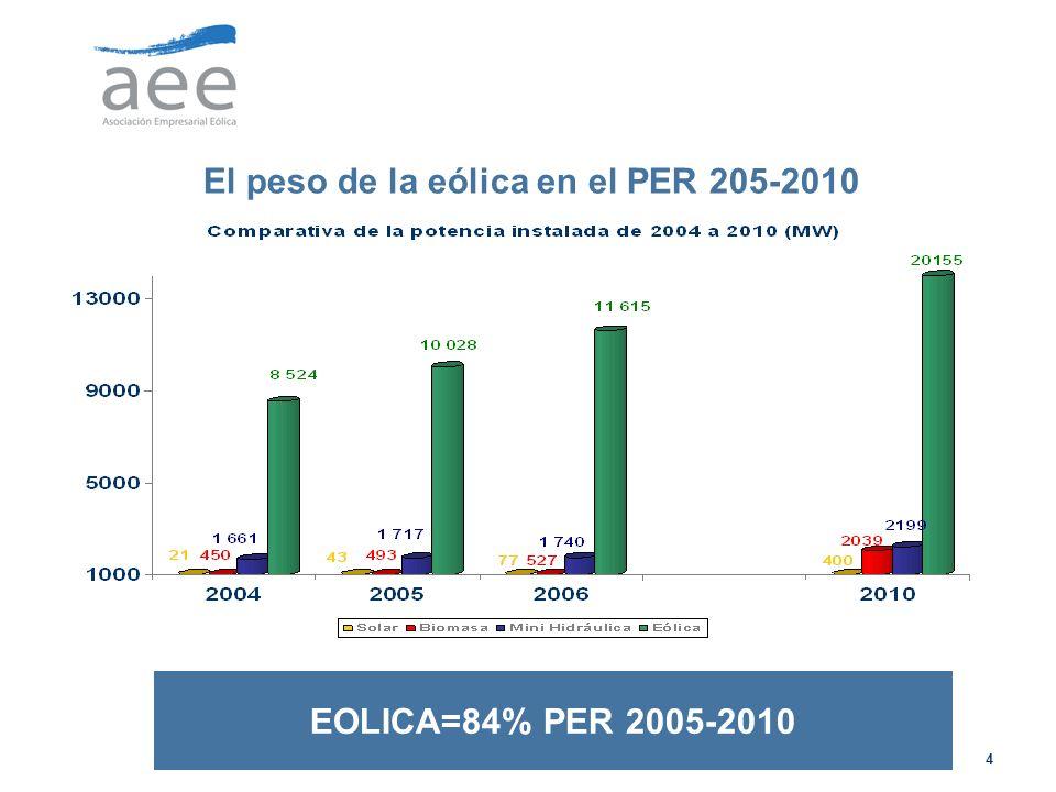 El peso de la eólica en el PER 205-2010