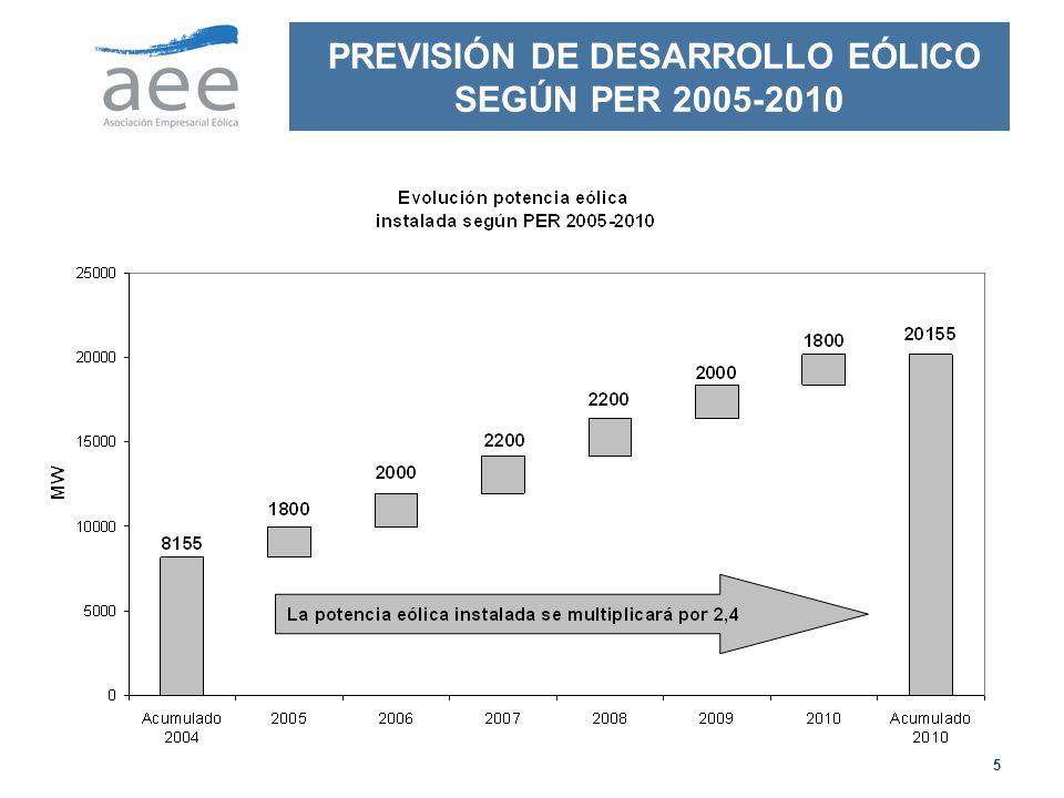 PREVISIÓN DE DESARROLLO EÓLICO SEGÚN PER 2005-2010