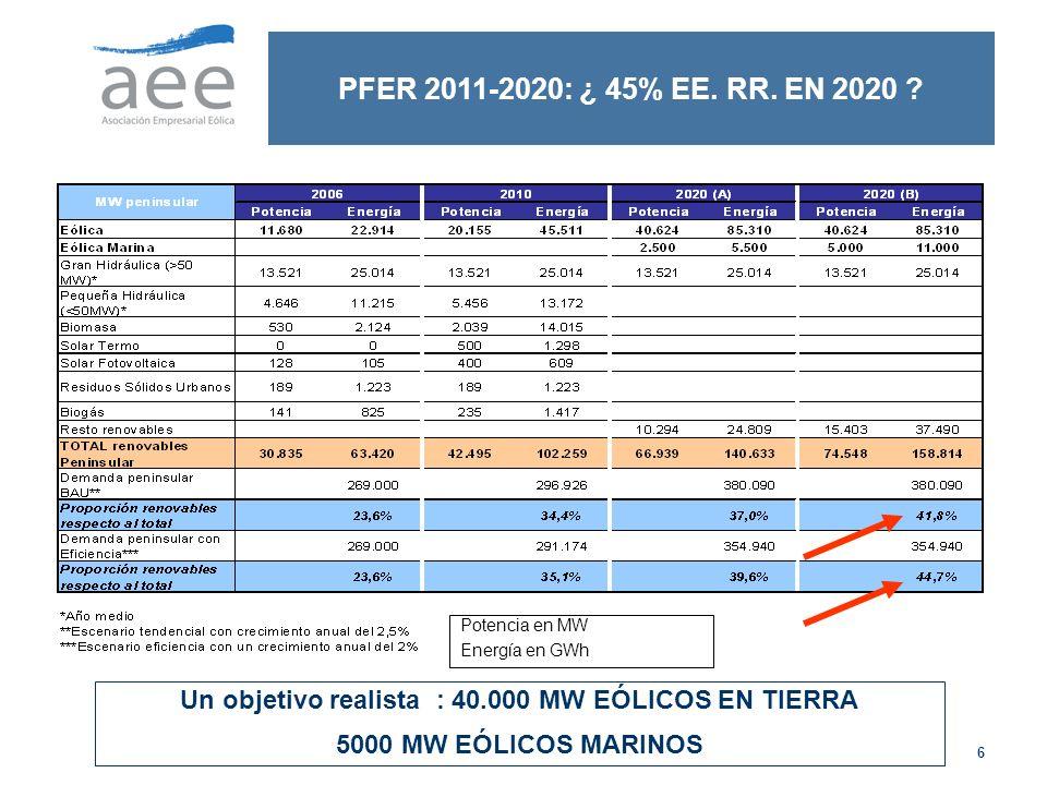Un objetivo realista : 40.000 MW EÓLICOS EN TIERRA
