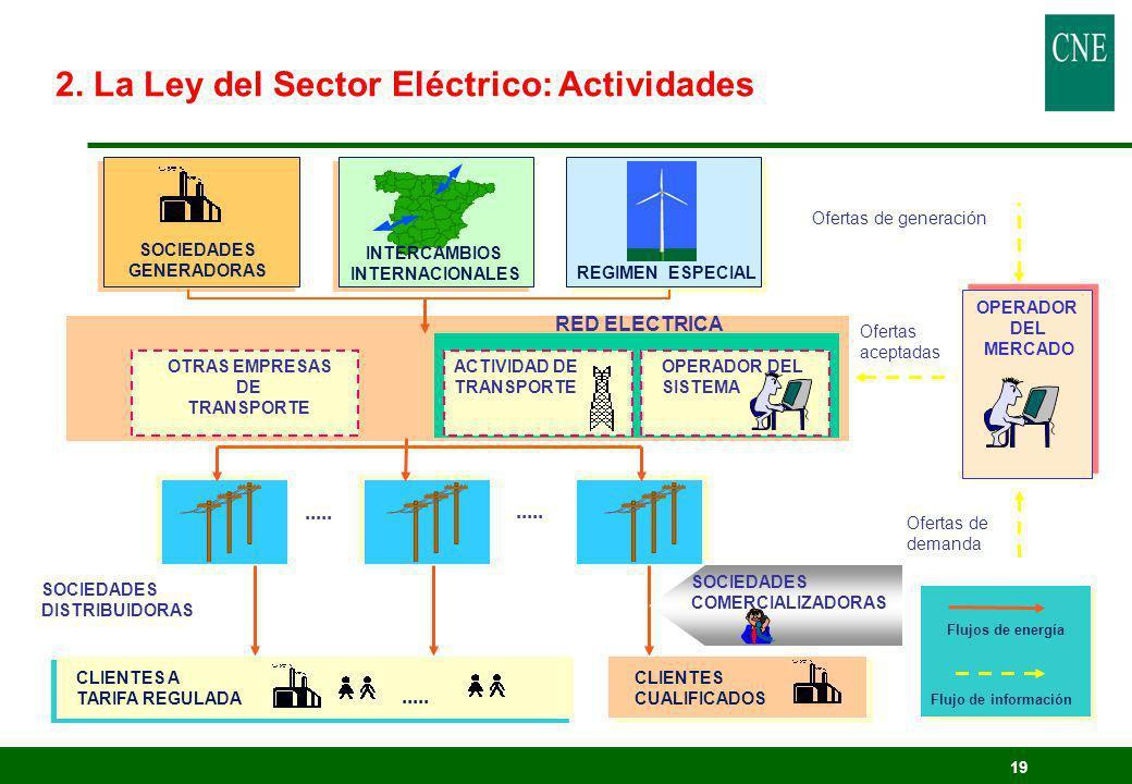 2. La Ley del Sector Eléctrico: Actividades