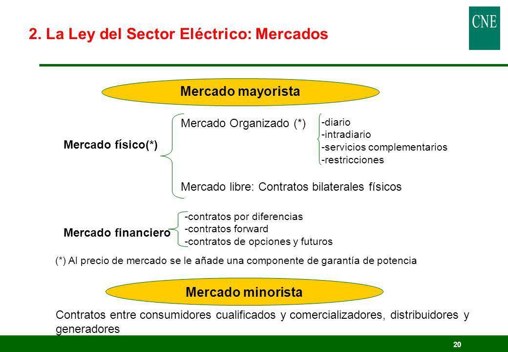 2. La Ley del Sector Eléctrico: Mercados