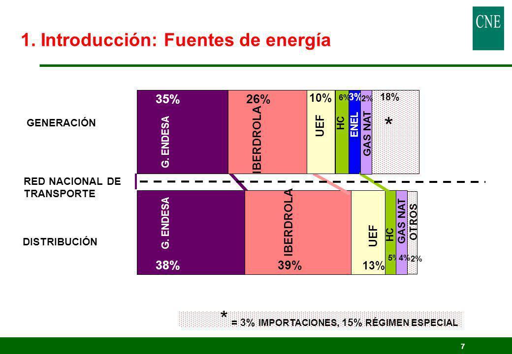 1. Introducción: Fuentes de energía