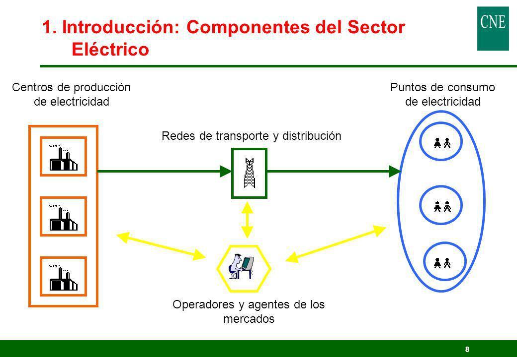 1. Introducción: Componentes del Sector Eléctrico
