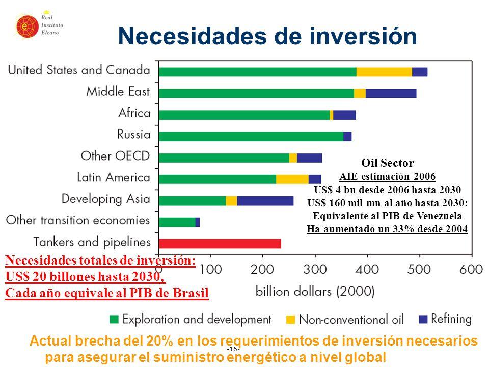 Necesidades de inversión Equivalente al PIB de Venezuela
