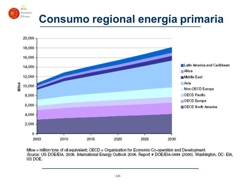 Consumo regional energía primaria
