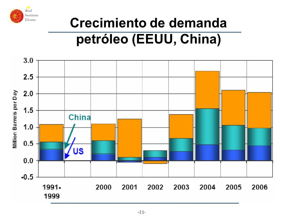 Crecimiento de demanda petróleo (EEUU, China)