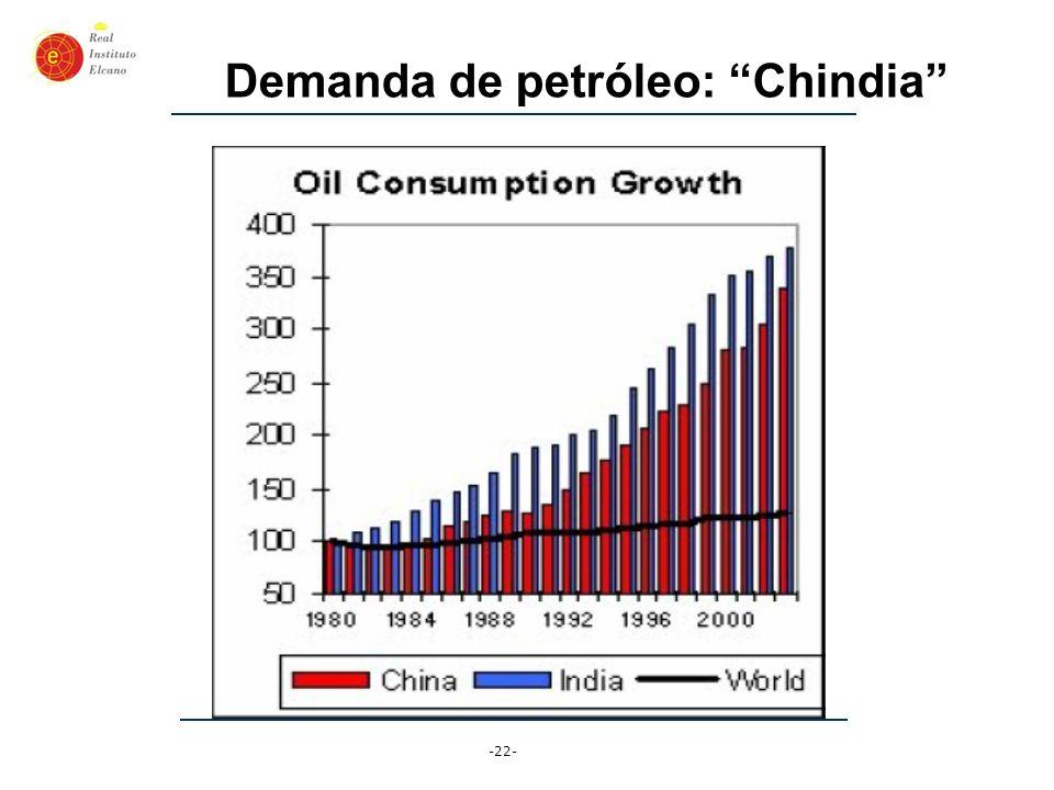 Demanda de petróleo: Chindia