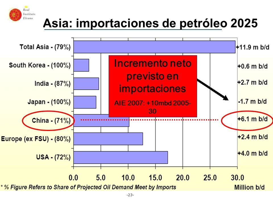 Asia: importaciones de petróleo 2025