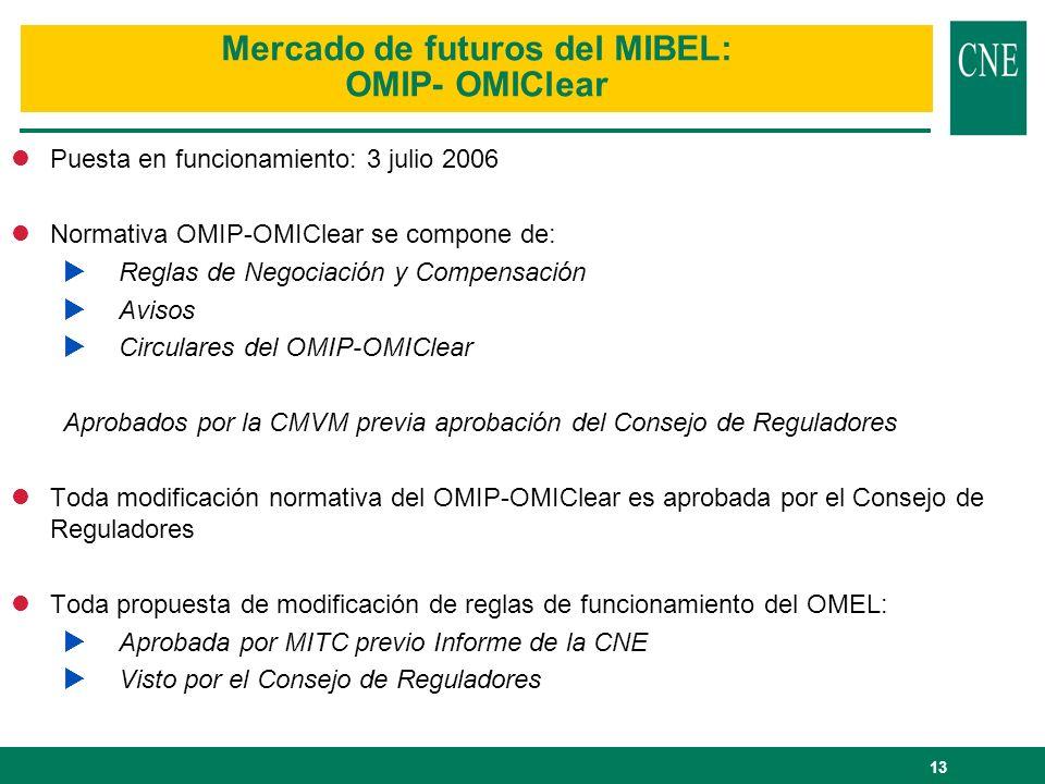 Mercado de futuros del MIBEL: OMIP- OMIClear