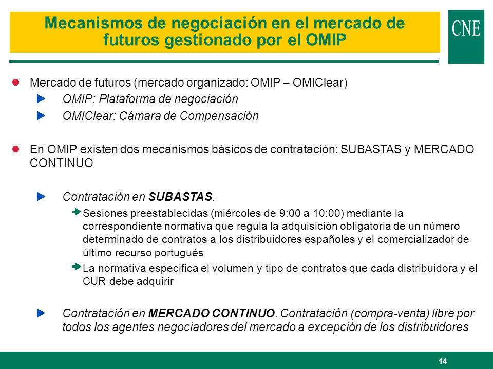 Mecanismos de negociación en el mercado de futuros gestionado por el OMIP