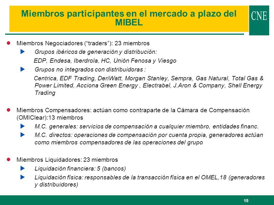 Miembros participantes en el mercado a plazo del MIBEL