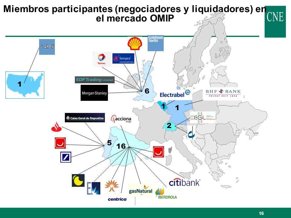 Miembros participantes (negociadores y liquidadores) en el mercado OMIP