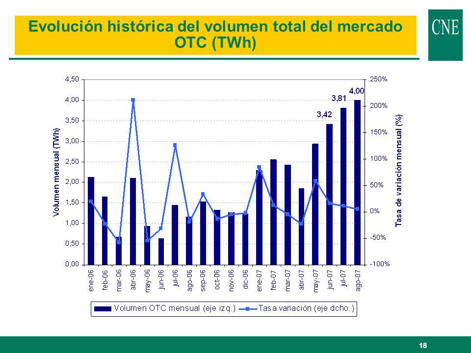 Evolución histórica del volumen total del mercado OTC (TWh)