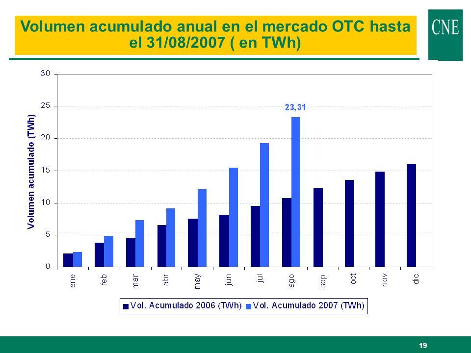Volumen acumulado anual en el mercado OTC hasta el 31/08/2007 ( en TWh)