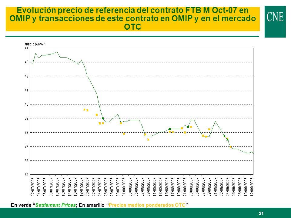 Evolución precio de referencia del contrato FTB M Oct-07 en OMIP y transacciones de este contrato en OMIP y en el mercado OTC