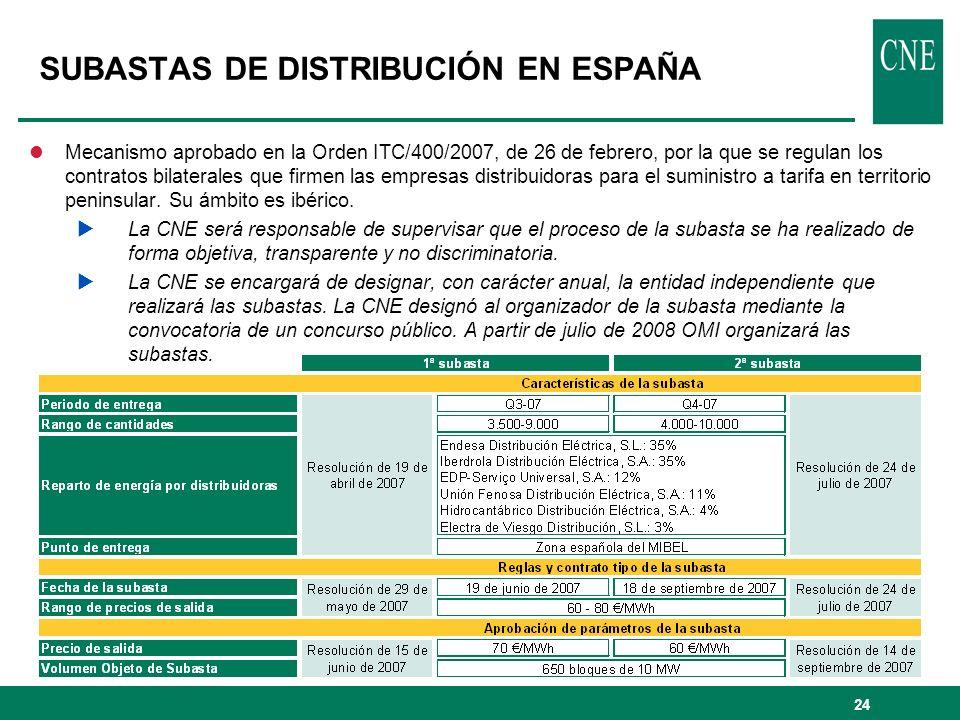 SUBASTAS DE DISTRIBUCIÓN EN ESPAÑA
