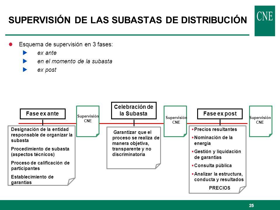 SUPERVISIÓN DE LAS SUBASTAS DE DISTRIBUCIÓN
