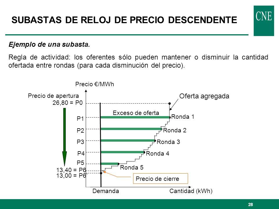 SUBASTAS DE RELOJ DE PRECIO DESCENDENTE