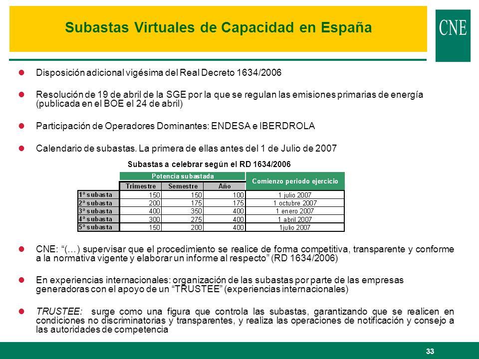 Subastas Virtuales de Capacidad en España