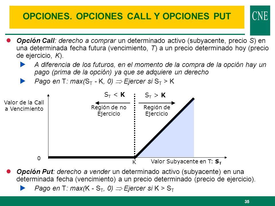 OPCIONES. OPCIONES CALL Y OPCIONES PUT