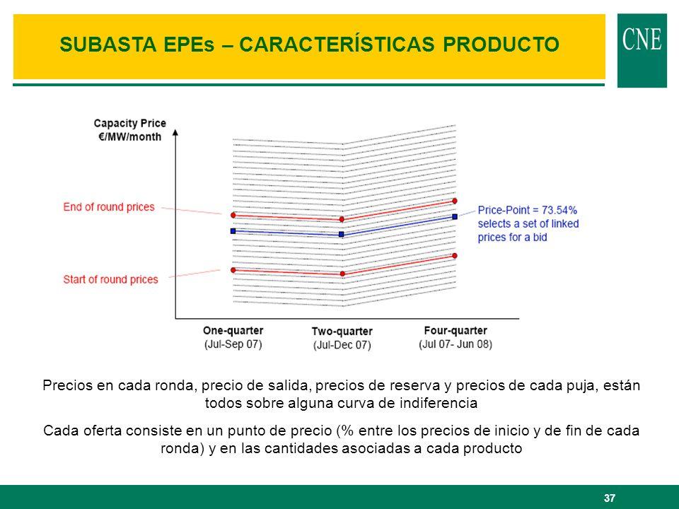 SUBASTA EPEs – CARACTERÍSTICAS PRODUCTO
