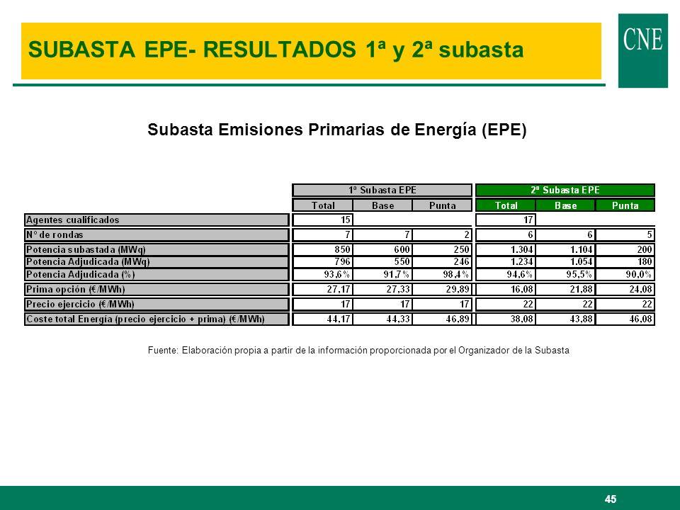 SUBASTA EPE- RESULTADOS 1ª y 2ª subasta