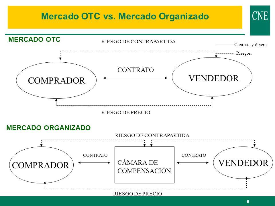 Mercado OTC vs. Mercado Organizado